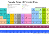 Periodic Table Of Feminist Porn